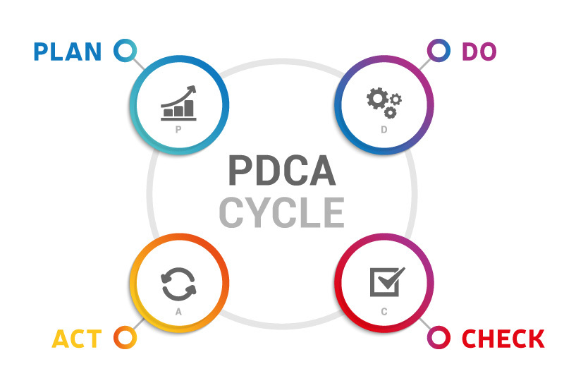 PDCA Cycle and Energy Audit