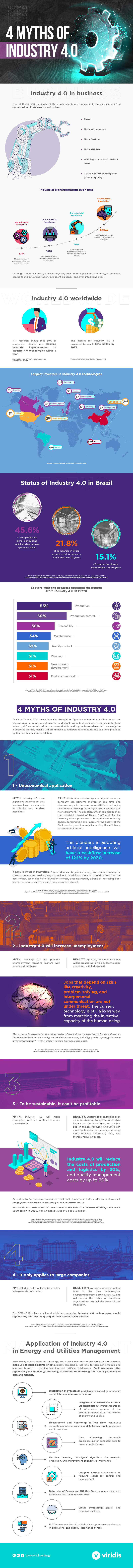 infographic industrial revolution 4.0